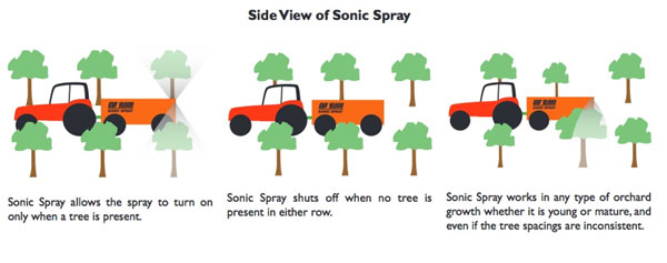 Sonic Spray, Ultrasonic Object Detection Sensors Reduce Costs on the Farm