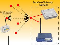 AirWire LoRa Receiver-Gateways