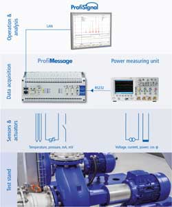 Electrical power measurement in combination with ProfiMessage and ProfiSignal