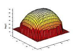High Temperature Coatings for Biocompatible Applications