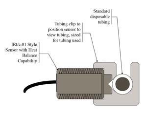 IRT/C Heat Balance Series for medical applications