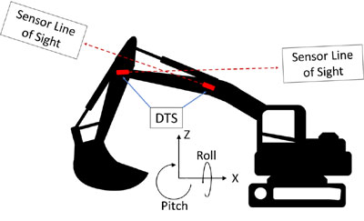 How the Inertial Labs Digital Tilt Sensor (DTS) is Shaping Construction Safety