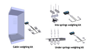Security and comfort for lift and platform weighing: ZEMIC elevator weighing kits available from Variohm EuroSensor