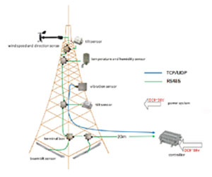 Vigor Technology Provides Tower Verticality Sensors for Telecom Tower Health Monitoring